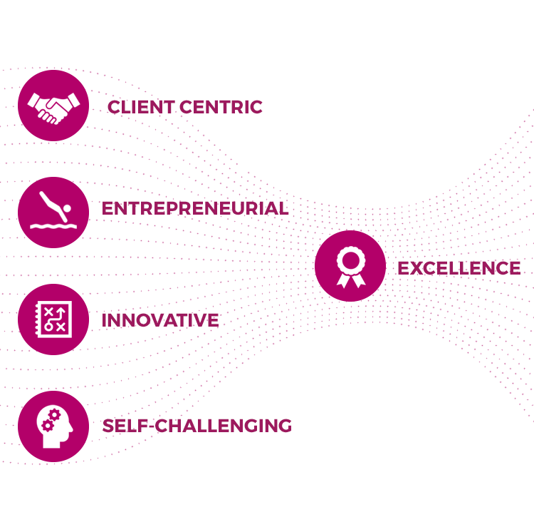 Client centric, entrepreneurial, innovative, self-challenging: Excellence